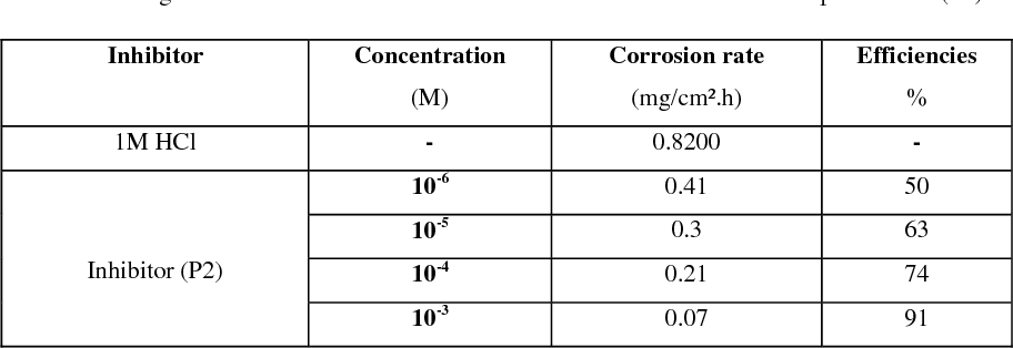 Table 1 from Corrosion inhibition potentiality of 5-nitro-1H