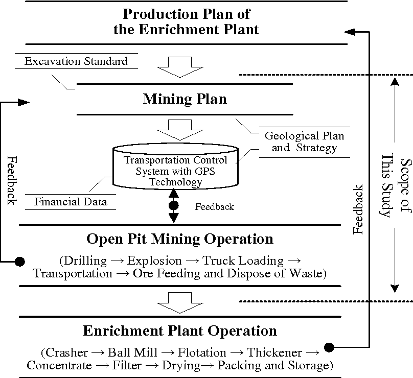 Figure 1 from Mining Plan Transportation Control System with