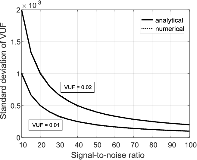 PDF] Statistical properties of voltage unbalance factor in