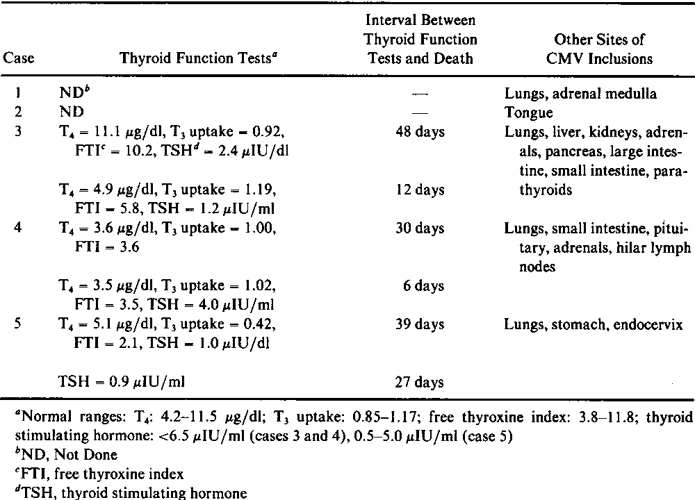 Table 1 From Cytomegalovirus Infection Of The Thyroid In