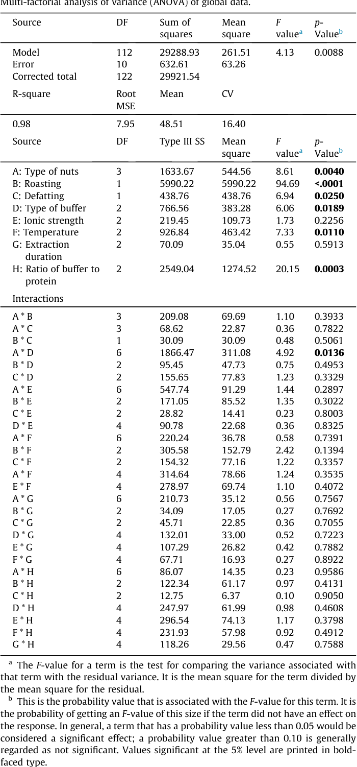 Table 1 from Quantitative and qualitative optimization of