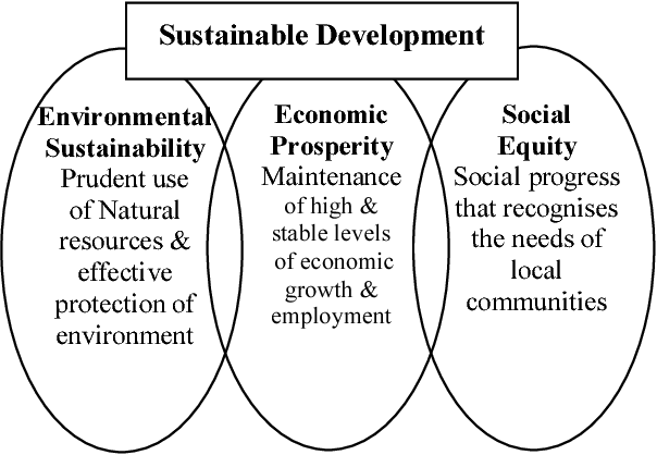 Figure 3 From Sustainable Tourism Versus Sustainable Development Attempting Sustainable Tourism Development For Egypt Semantic Scholar