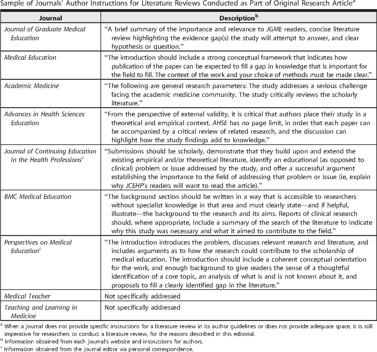 medical literature review example
