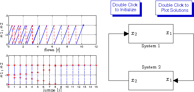 Figure 5 from A toolbox for simulation of hybrid systems in