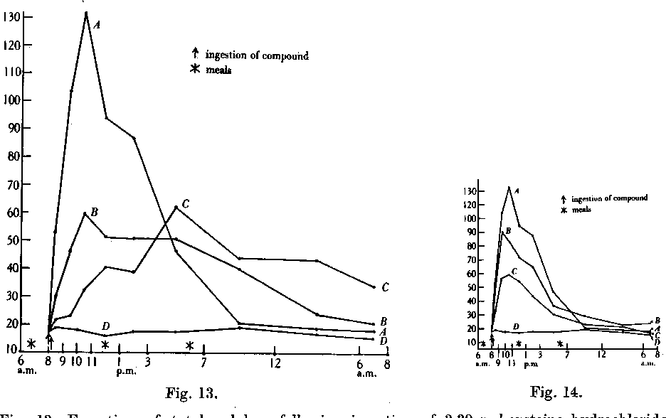 Figure 13 from METABOLISM OF SULPHUR VI   OXIDATION IN THE