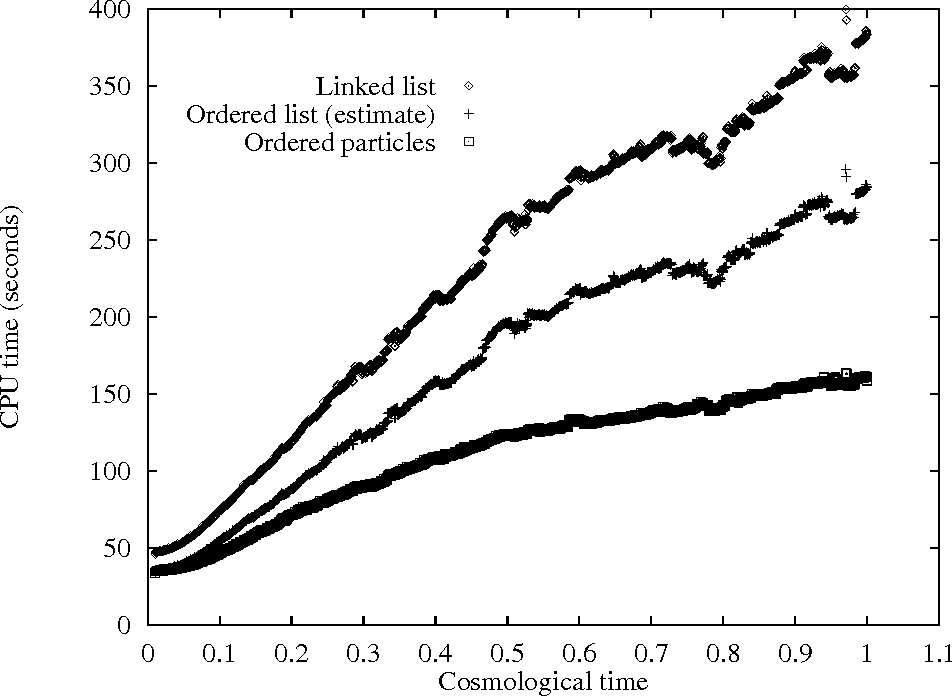 Fig. 3. Effect of changing the list structure on the execution time per iteration of the entire algorithm. We show results for the standard linked list implementation, ordered list and ordered particles. The ordered list times were estimated by taking the ratio between the linked list time and the ordered list time at t=1 and scaling the rest of the linked list values by this factor. The simulation was the Santa Barbara galaxy cluster simulation (51) and it was conducted on a 266 Mhz Pentium III PC.