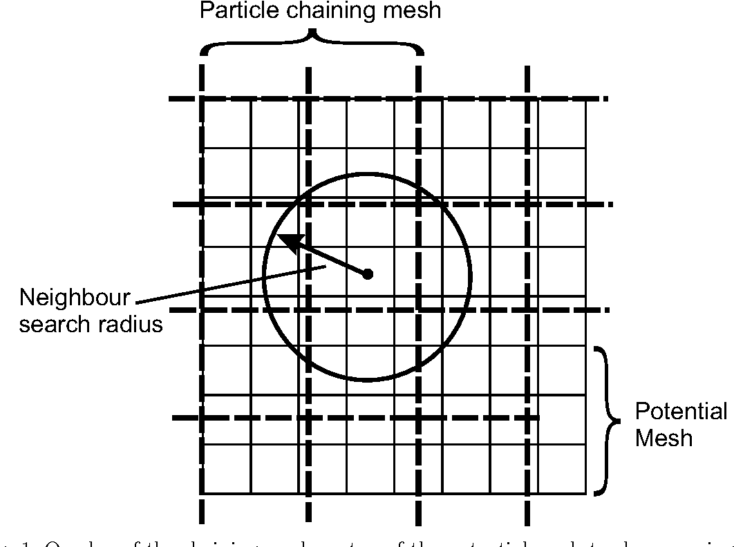 Fig. 1. Overlay of the chaining mesh on top of the potential mesh to show spacing and the search radius of the short range force. These two meshes do not need to be commensurate except on the scale of the box, the required matching of forces is achieved by shaping the long and short range force components, Fshort and Flong.