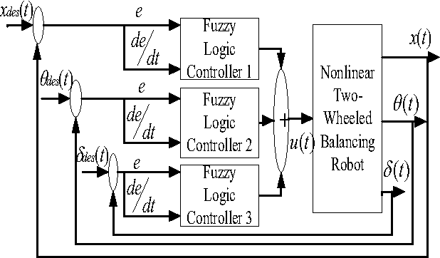 Figure 4 from Performance Comparison between Fuzzy Logic