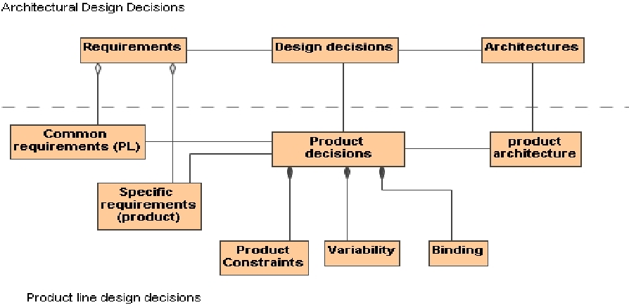 Pdf On The Role Of Architectural Design Decisions In Software Product Line Engineering Semantic Scholar