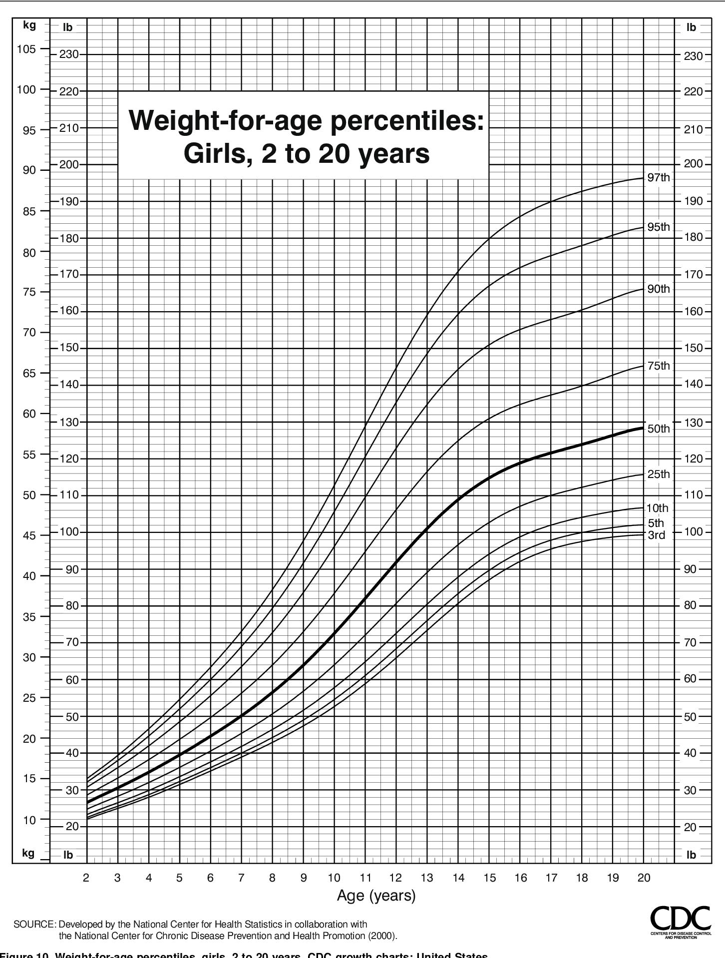 PDF] CDC growth charts United States.   Semantic Scholar