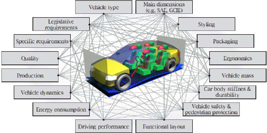 Pdf Conceptual Full Vehicle Development Supported By Integrated Computer Aided Design Methods Semantic Scholar