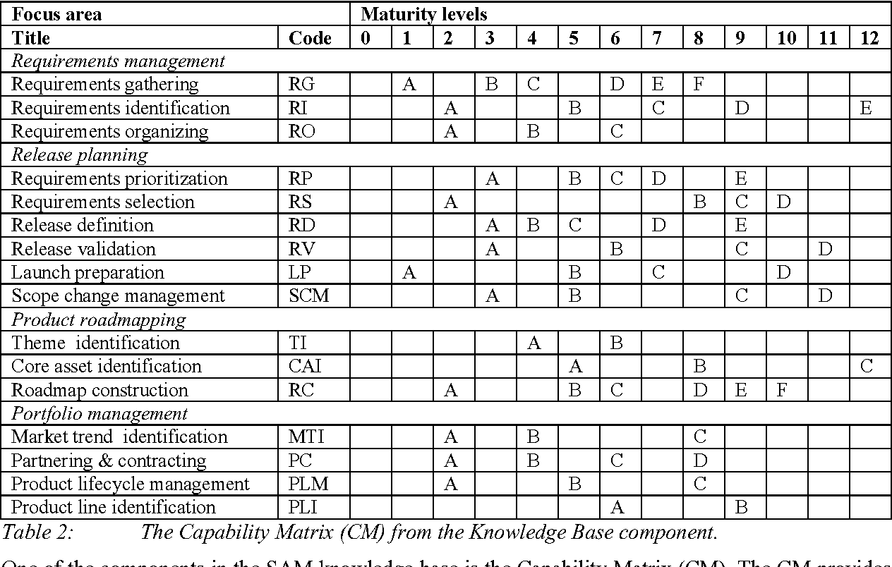 Table 2 from A Situational Assessment Method for Software
