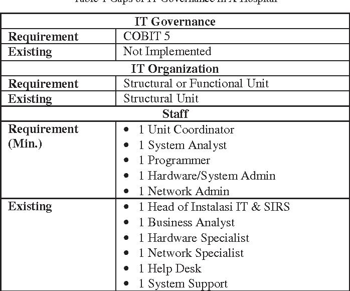 Table 1 From It Governance Design For Hospital Management Information System Case Study X Hospital Semantic Scholar