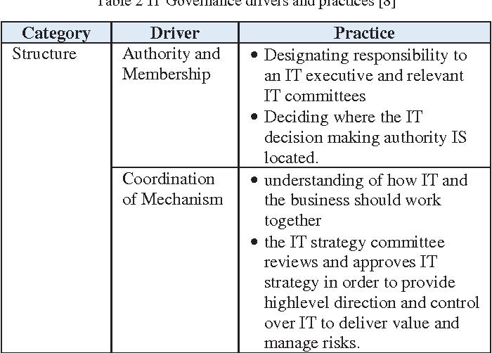 Table 2 From It Governance Design For Hospital Management Information System Case Study X Hospital Semantic Scholar