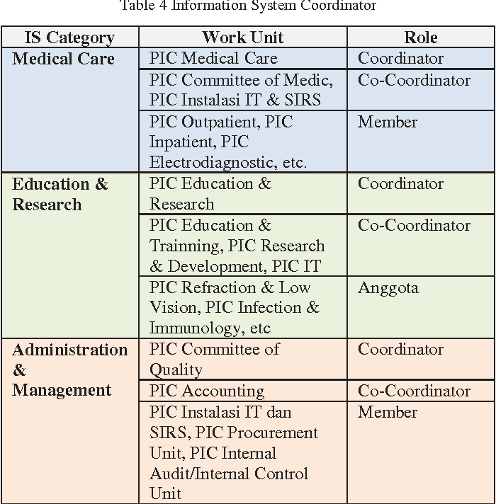 Table 4 From It Governance Design For Hospital Management Information System Case Study X Hospital Semantic Scholar
