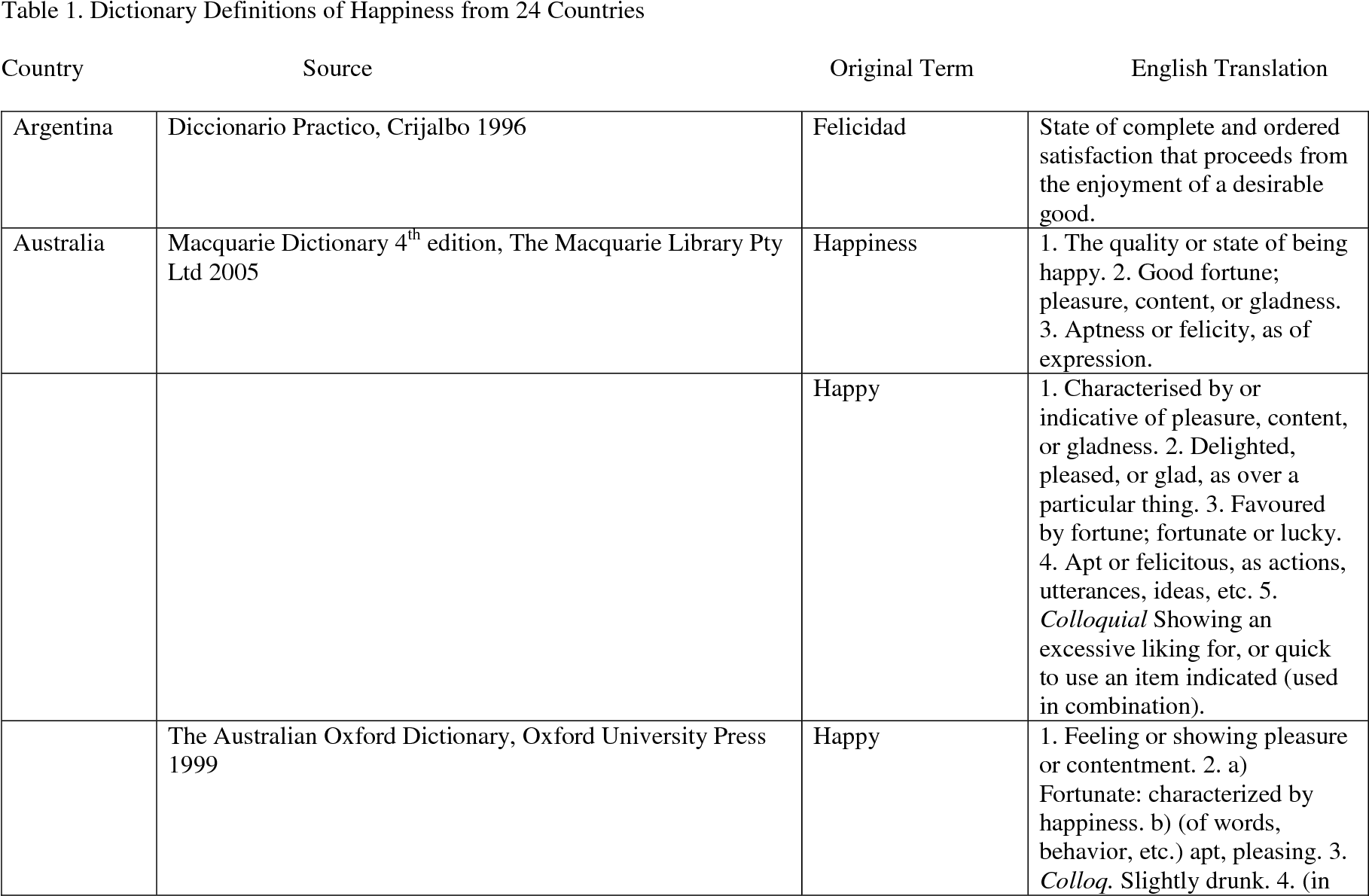 Happy Definition Of Happy At Dictionary Com >> Table 1 From Concepts Of Happiness Across Time And Cultures