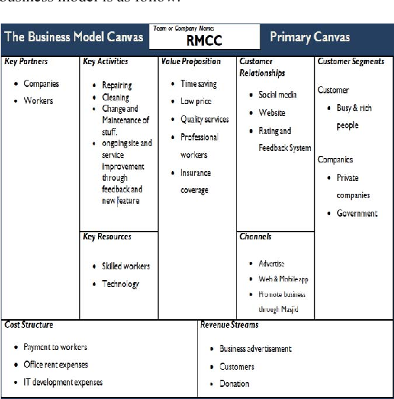 Business model service The Four