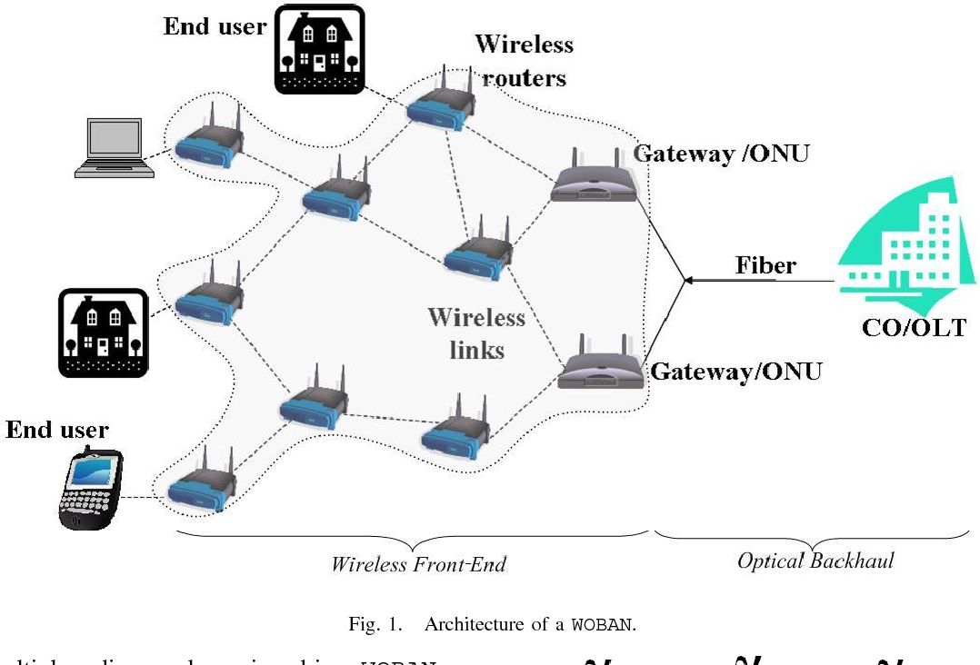 Figure 1 from Hybrid Wireless-Optical Broadband Access