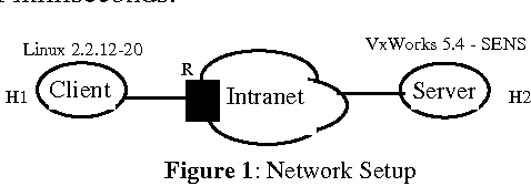 Studies of TCP's retransmission timeout mechanism - Semantic