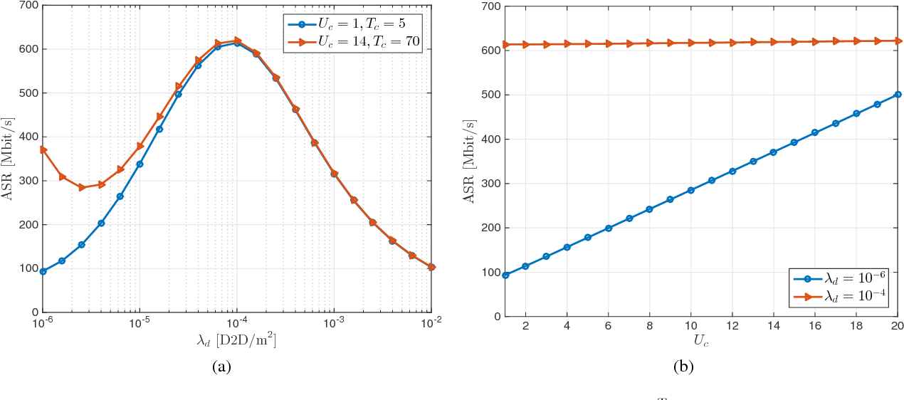 Energy efficiency and sum rate tradeoffs for massive MIMO