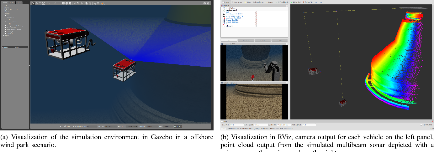 Figure 8 from UUV Simulator: A Gazebo-based package for