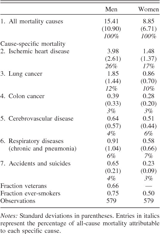 Table 1 from The Long-Term Impact of Military Service on