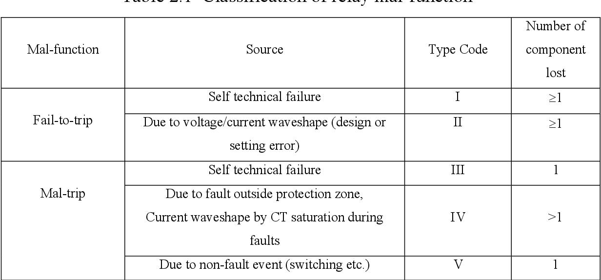 PDF] Power Quality Disturbances and Protective Relays