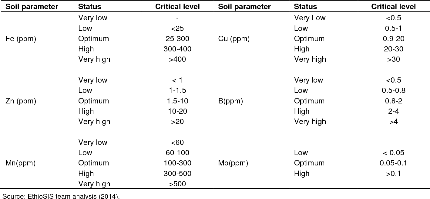 PDF] Soil micronutrients status assessment, mapping and