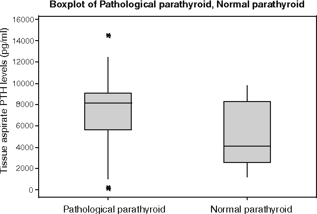 Fig. 2 PTH levels (pg/ml) of pathological parathyroid (8,169 ± 2,597; 160–14,530; IQR: 5,634–9,109) vs. normal parathyroid (4,130 ± 2,952; 1,240–9,785; IQR: 2,569–8,284) tissue aspirates. PTH levels of pathological parathyroid tissue aspirates are significantly higher than that of normal parathyroid tissues (P = 0.0011; Mann–Whitney test)