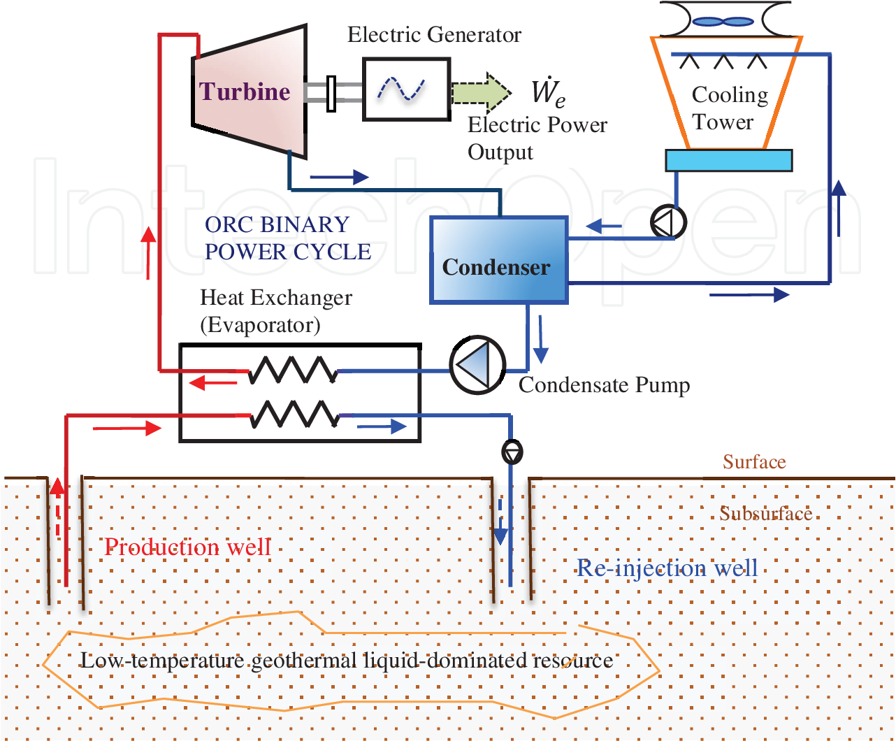 figure 2 from orc based geothermal power generation and co2 based  geothermal power plant schematic diagram #5