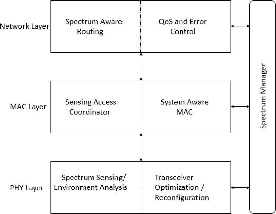 PDF] Real-Time Implementation of Spectrum Sensing Techniques