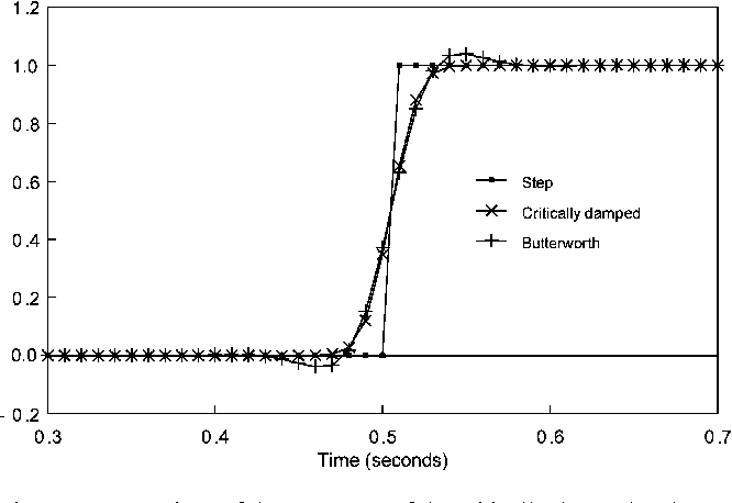 Design and responses of Butterworth and critically damped