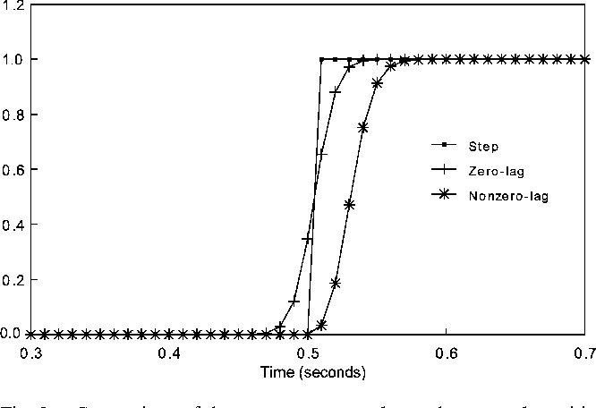 Figure 2 from Design and responses of Butterworth and