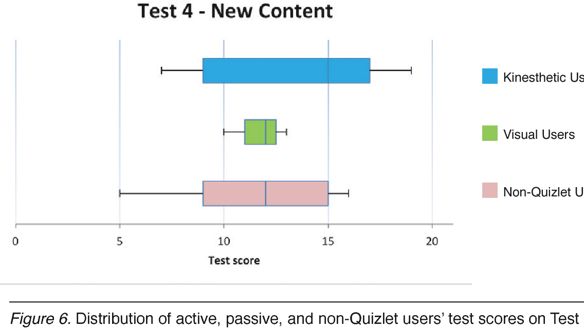 PDF] Checking the effectiveness of Quizlet® as a tool for