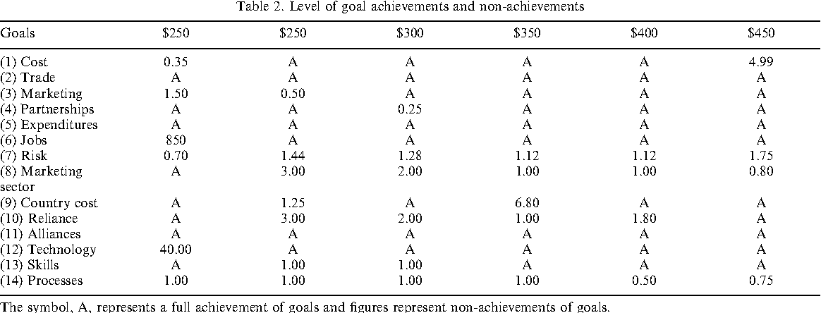 Table 2. Level of goal achievements and non-achievements