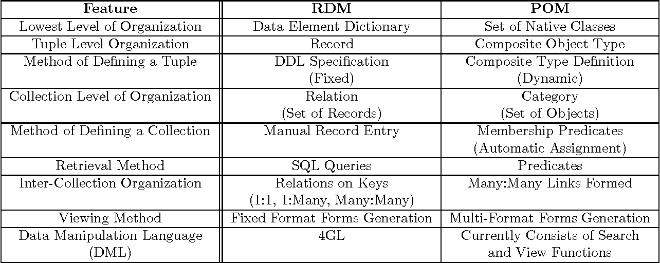 Table 1 from An adaptive document management system for