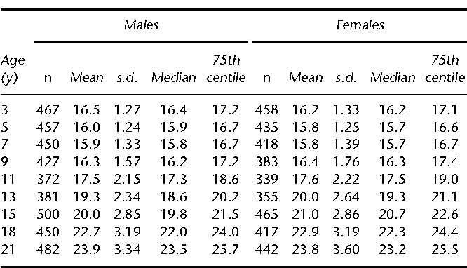 21 bmi BMI CALCULATOR