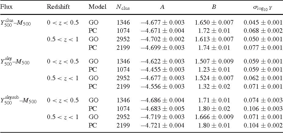 Table 4 from Sunyaev-Zel'dovich clusters in Millennium Gas