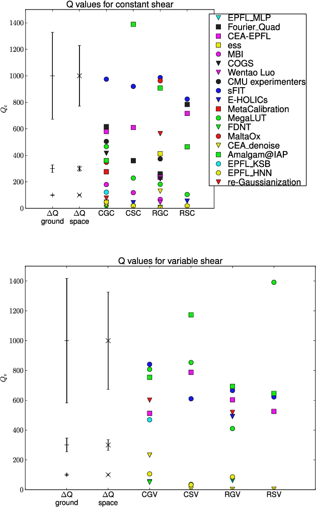 Figure 15 from GREAT3 results - I  Systematic errors in