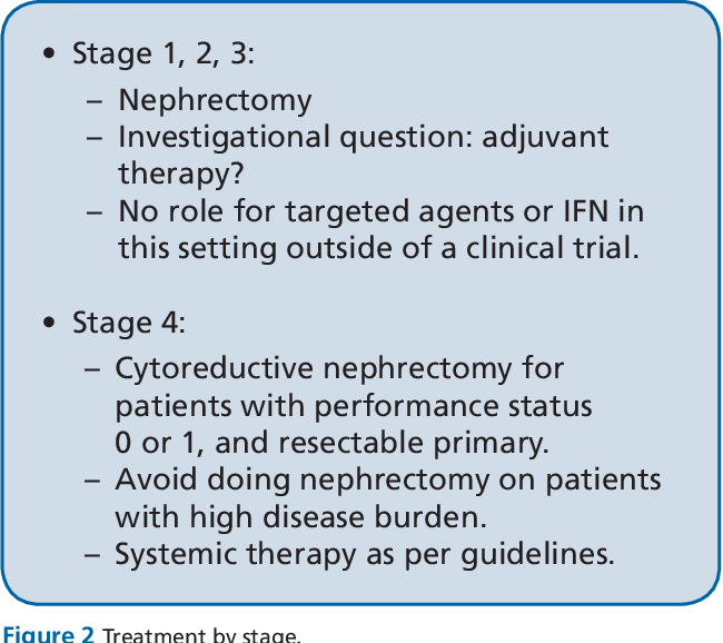 Figure 2 From Kidney Cancer Current And Novel Treatment Options Semantic Scholar