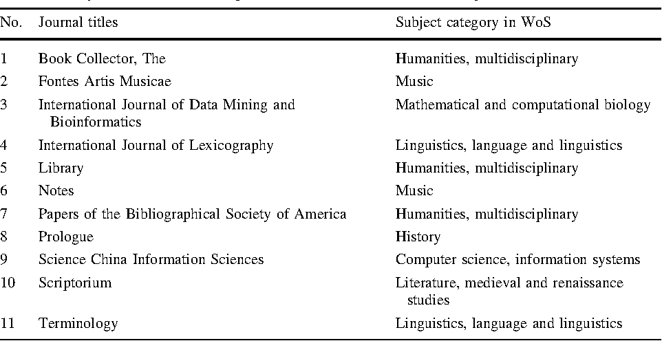 LIS journals scientific impact and subject categorization: a