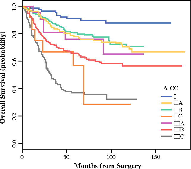 Validation Of The Memorial Sloan Kettering Cancer Center Nomogram To Predict Overall Survival After Curative Colectomy In A Chinese Colon Cancer Population Semantic Scholar