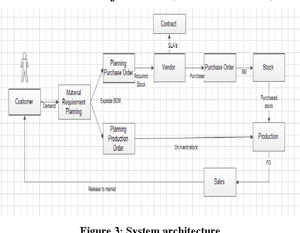 Figure 3 from Enhancing Production Planning ( PP ) Module