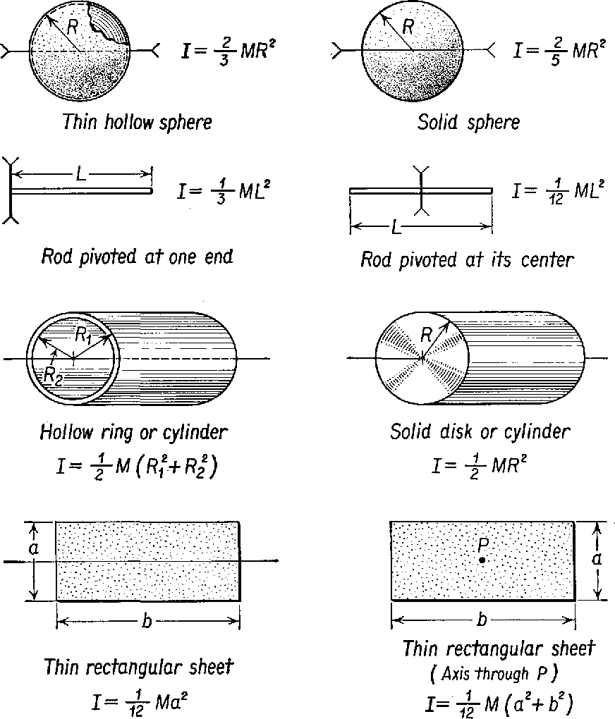 Physics , Chapter 11: Rotational Motion (The Dynamics of a