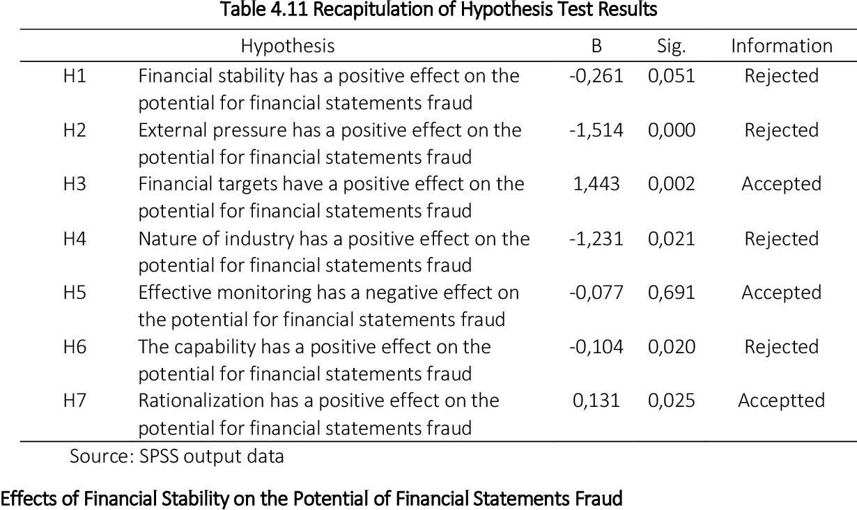 Pdf Detection Analysis On Fraudulent Financial Reporting Using Fraud Score Model Semantic Scholar