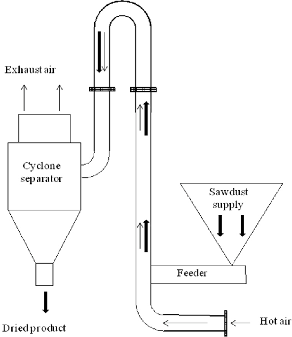 PDF] Simulation and Model Validation of a Pneumatic Conveying ...