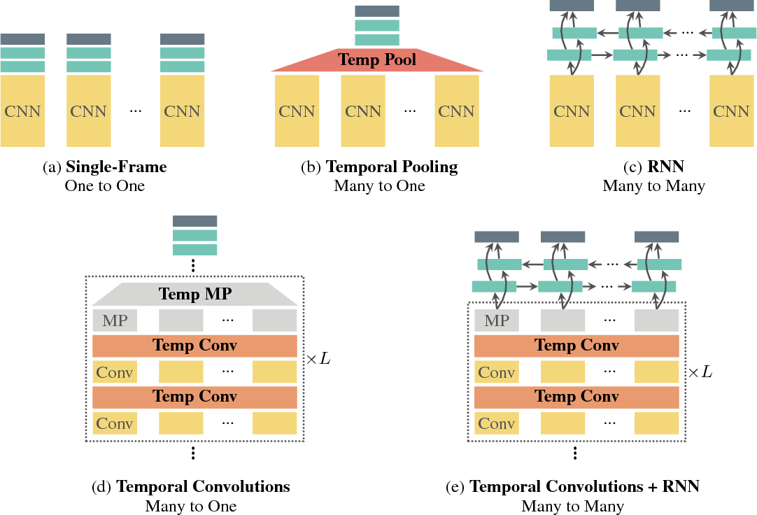 Figure 1 from Beyond Temporal Pooling: Recurrence and