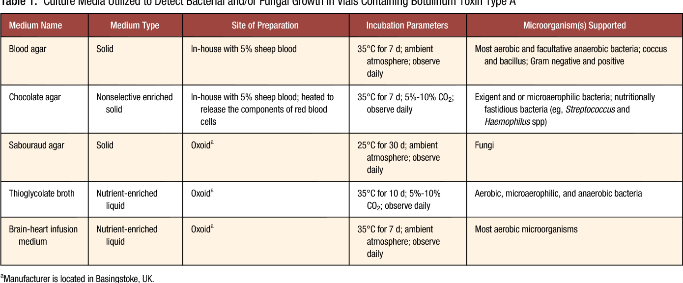 Table 1 from Absence of bacterial or fungal growth in vials
