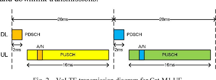 Figure 2 from LTE-M Evolution Towards 5G Massive MTC