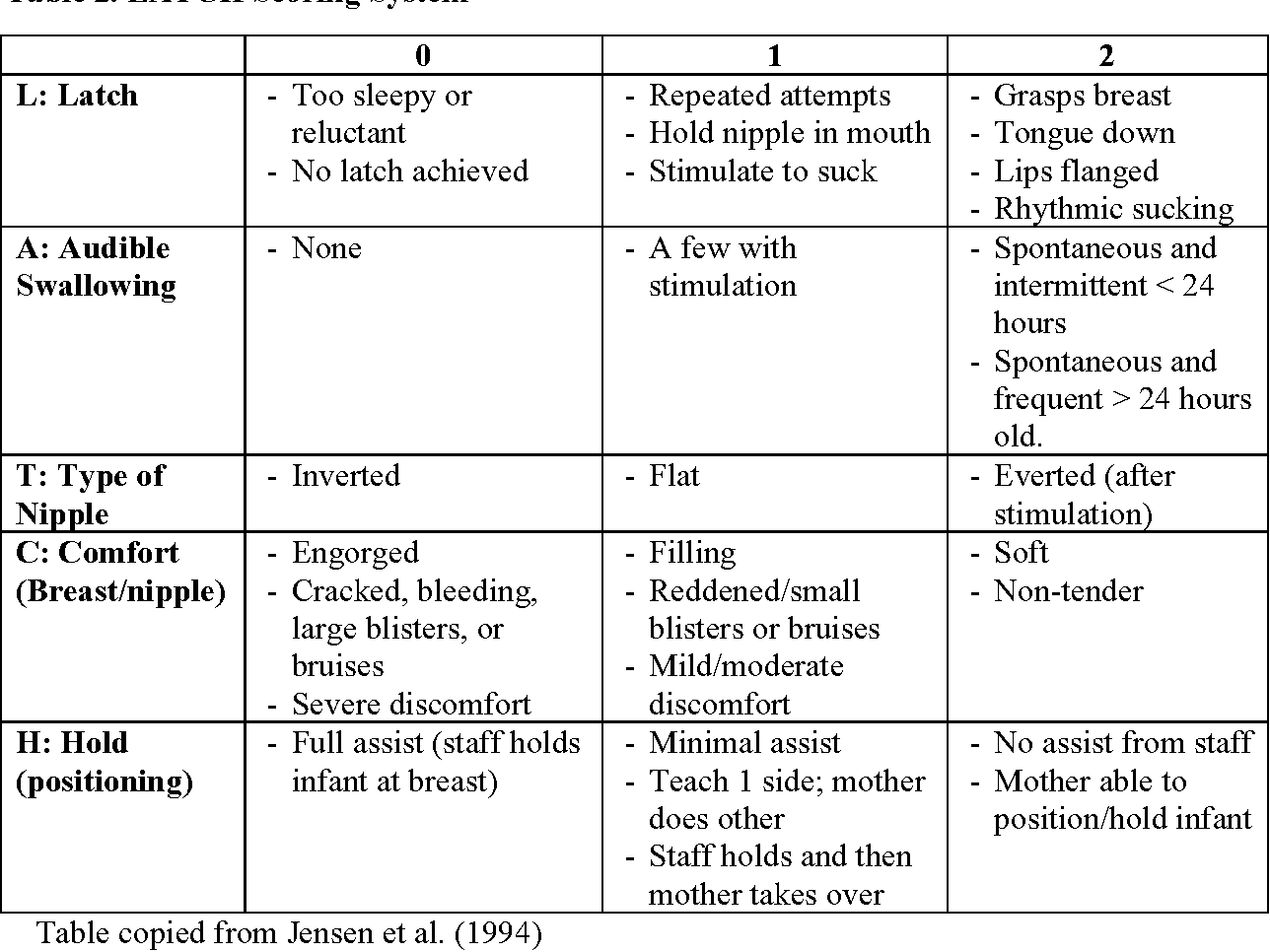 Table 2 From An Investigation Of The Effects Of Pitocin For Labor Induction And Augmentation On Breastfeeding Success Semantic Scholar
